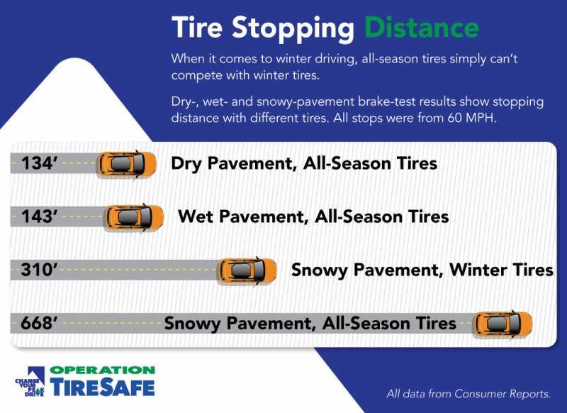 TireStoppingDistance_vWeb_2019-01-03.jpg