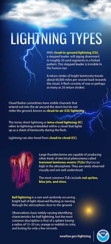 LightningTypes.jpg