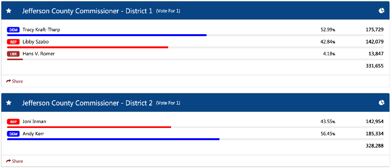 JeffcoUnofficialResultsCountyCommissioner830pm.png