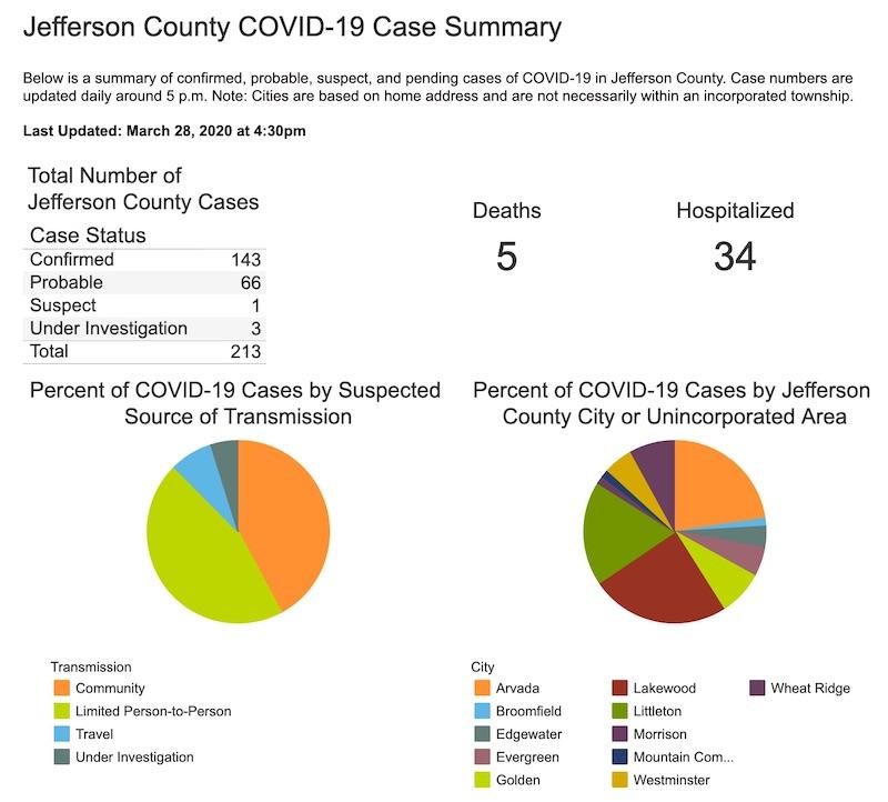 JeffersonCountyCOVID19CaseSummaryMarch282020.jpg