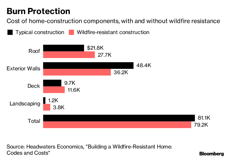 fire-proof-homes-bloomberg_2019-08-22.png