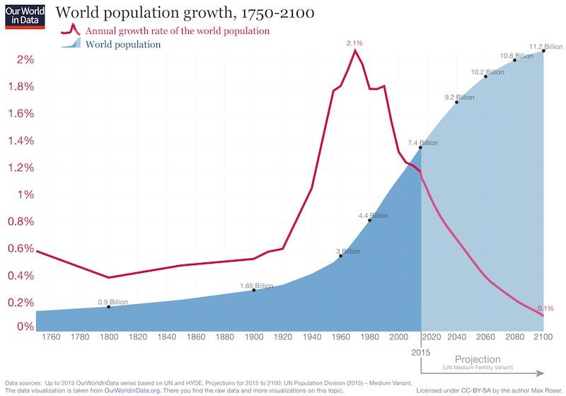 updated-world-population-growth-1750-2100.jpg